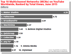 Top-Multichannel-Networks-MCN-sur-YouTube